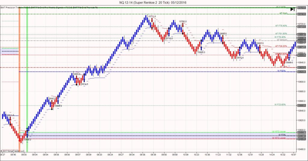 Bluewave trading precision trend indicator with fib grid pro